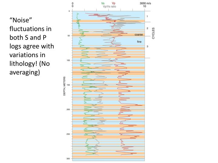 """Noise"" fluctuations in both S and P logs agree with variations in lithology! (No averaging)"