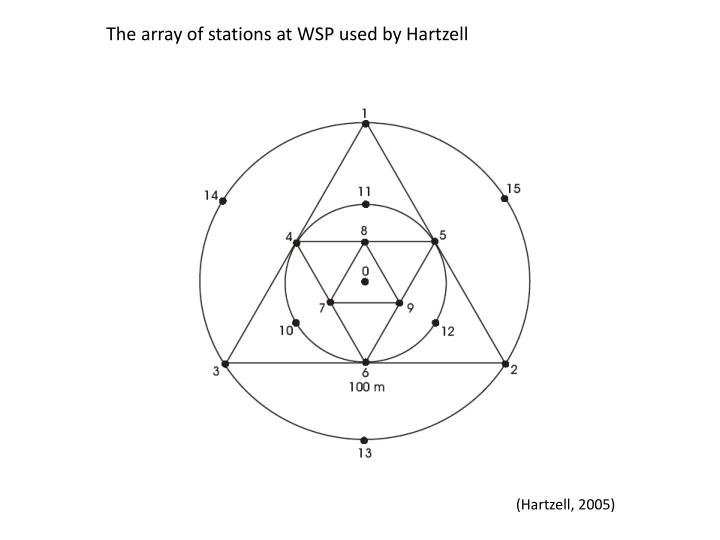 The array of stations at WSP used by Hartzell