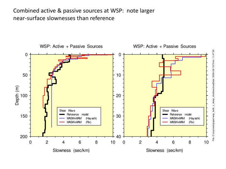 Combined active & passive sources at WSP:  note larger near-surface slownesses than reference