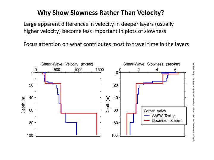 Why Show Slowness Rather Than Velocity?