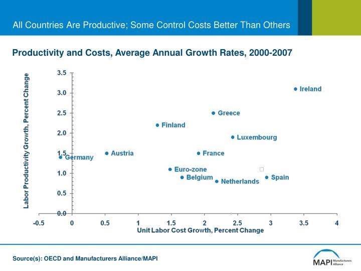 All Countries Are Productive; Some Control Costs Better Than Others