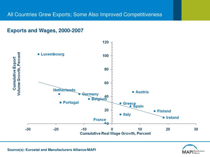 All Countries Grew Exports; Some Also Improved Competitiveness