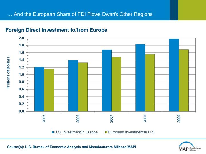 … And the European Share of FDI Flows Dwarfs Other Regions