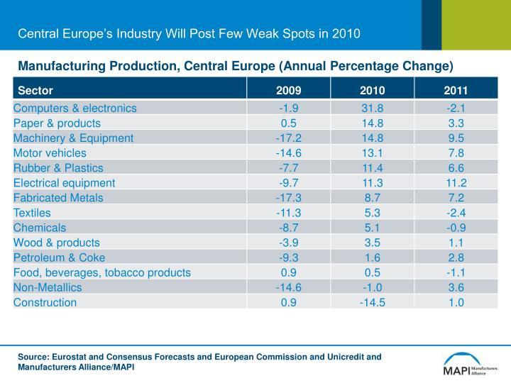 Central Europe's Industry Will Post Few Weak Spots in 2010