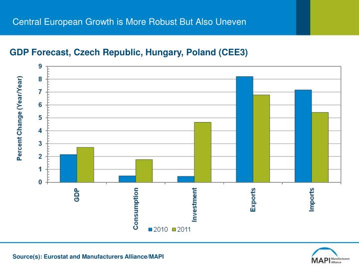 Central European Growth is More Robust But Also Uneven