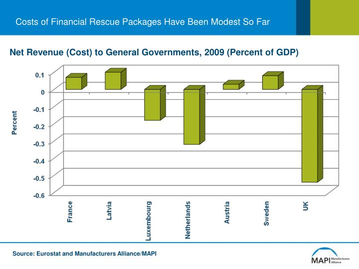 Costs of Financial Rescue Packages Have Been Modest So Far