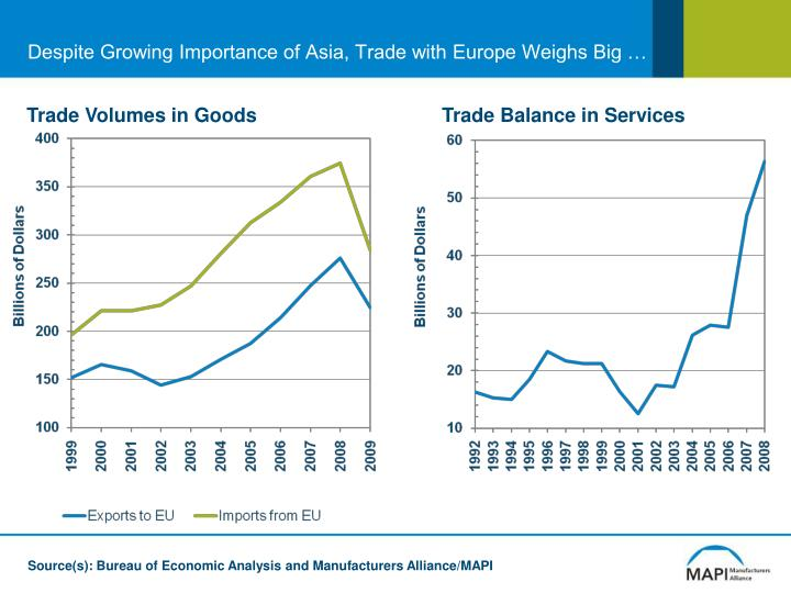 Despite Growing Importance of Asia, Trade with Europe Weighs Big …