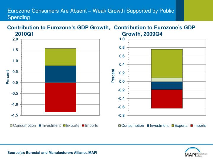 Eurozone Consumers Are Absent – Weak Growth Supported by Public Spending