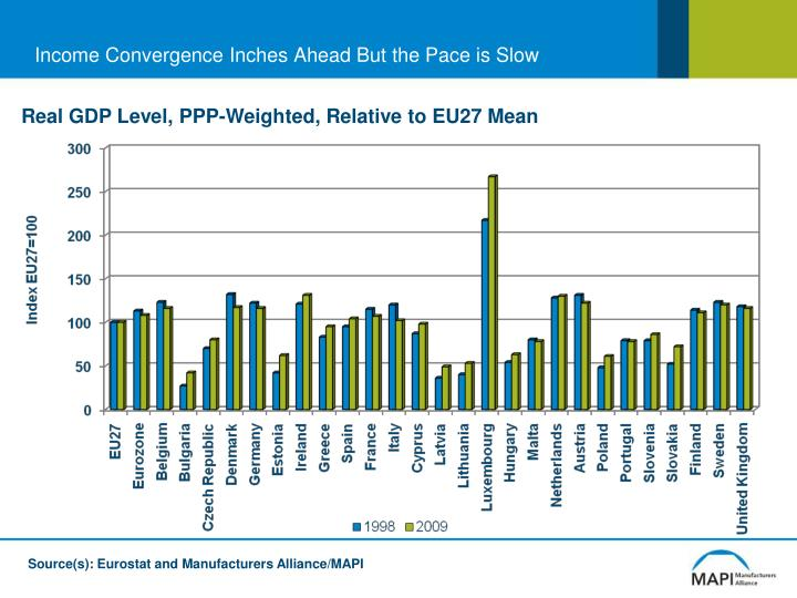 Income Convergence Inches Ahead But the Pace is Slow