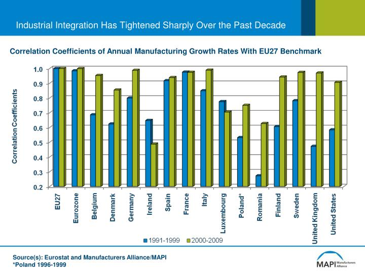 Industrial Integration Has Tightened Sharply Over the Past Decade