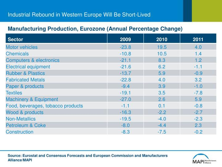 Industrial Rebound in Western Europe Will Be Short-Lived