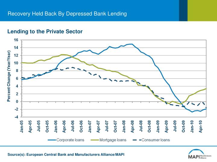 Recovery Held Back By Depressed Bank Lending