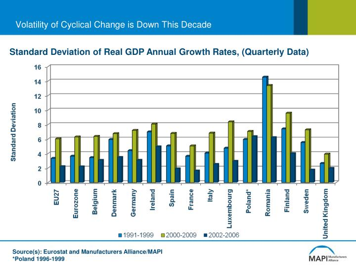 Volatility of Cyclical Change is Down This Decade