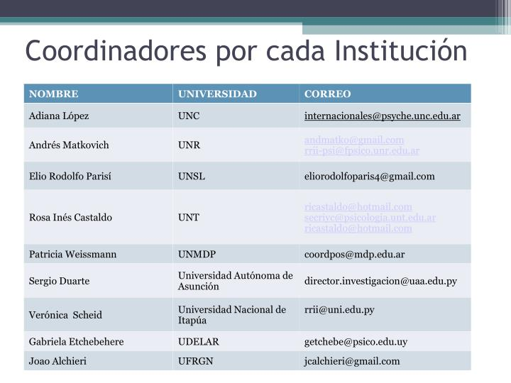 Coordinadores por cada Institución