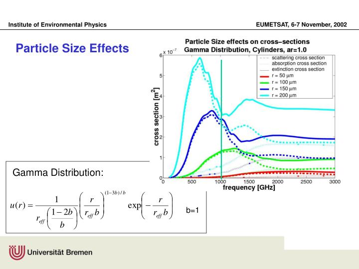 Particle Size Effects