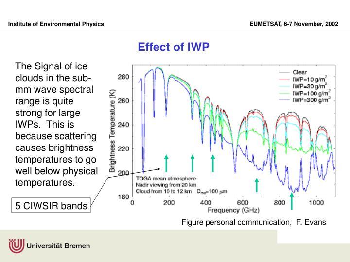 Effect of IWP
