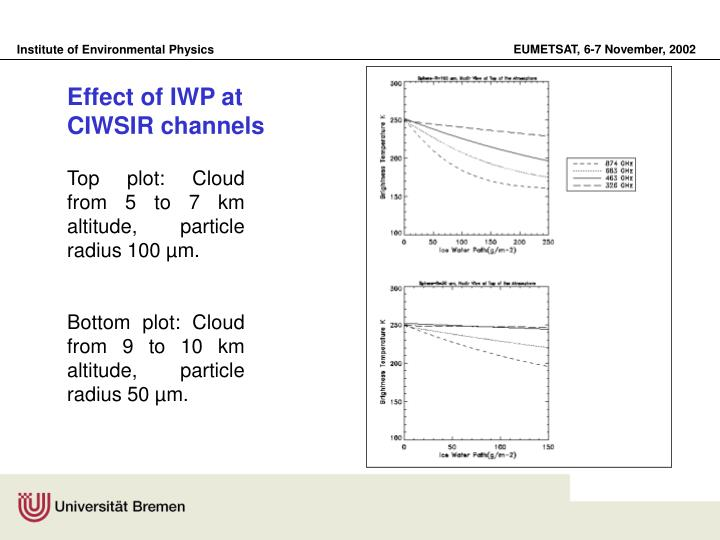 Effect of IWP at