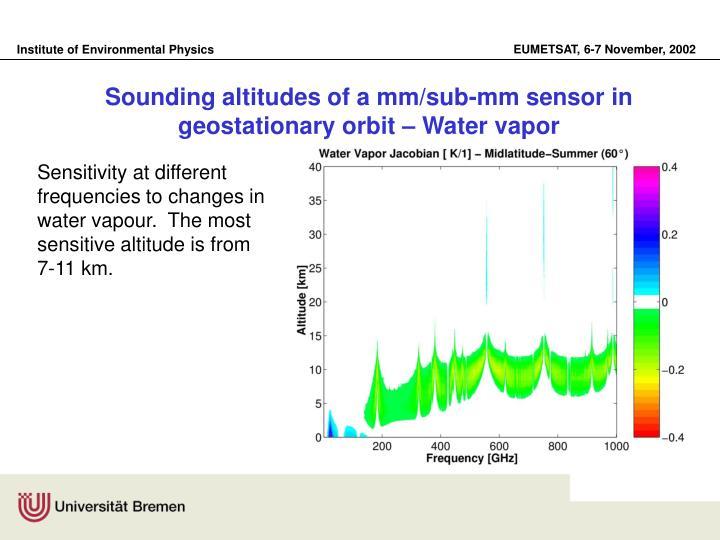 Sounding altitudes of a mm/sub-mm sensor in geostationary orbit – Water vapor