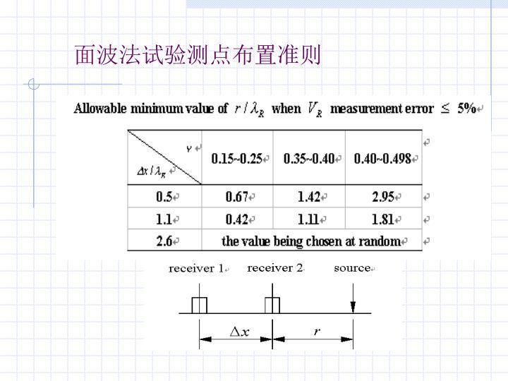 面波法试验测点布置准则
