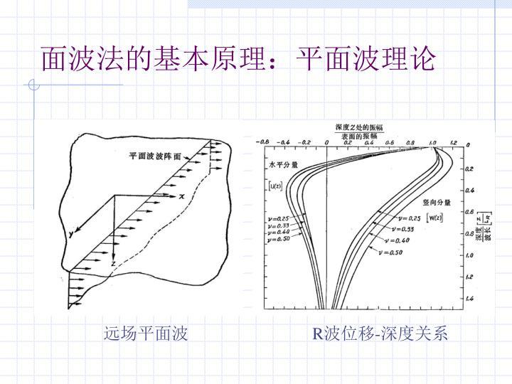 面波法的基本原理:平面波理论