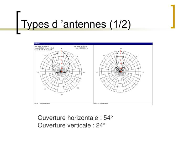 Types d 'antennes (1/2)