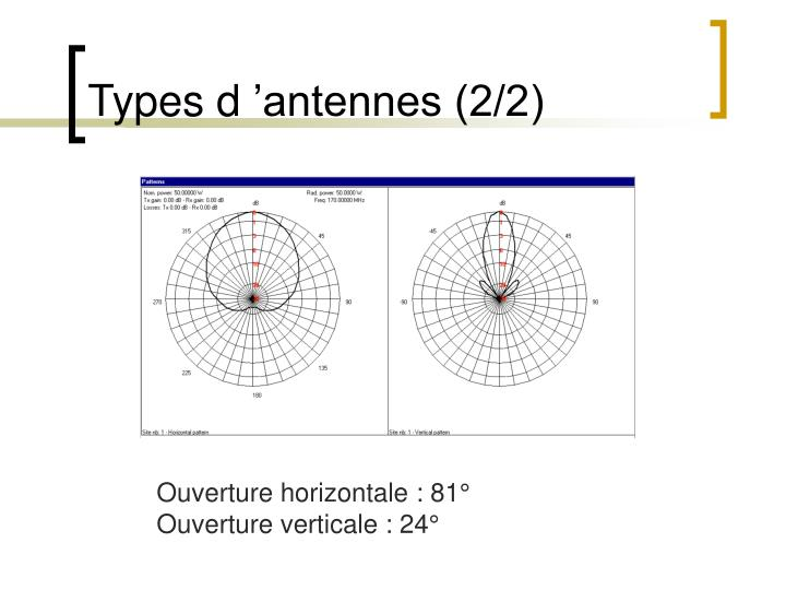 Types d 'antennes (2/2)
