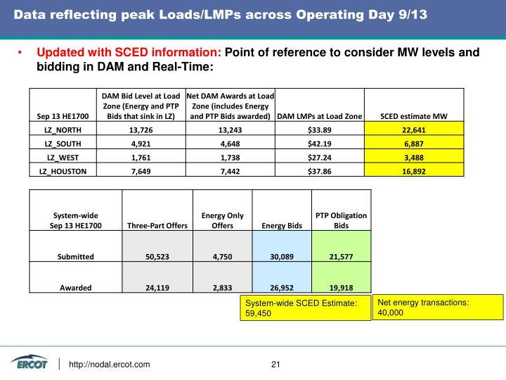 Data reflecting peak Loads/LMPs across Operating Day 9/13