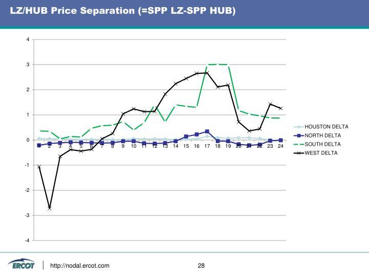 LZ/HUB Price Separation (=SPP LZ-SPP HUB)