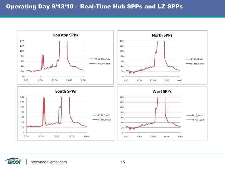 Operating Day 9/13/10 – Real-Time Hub SPPs and LZ SPPs