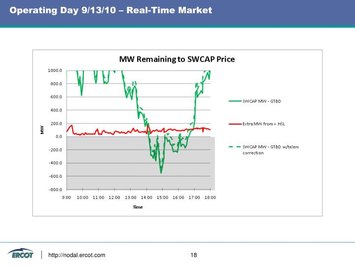 Operating Day 9/13/10 – Real-Time Market