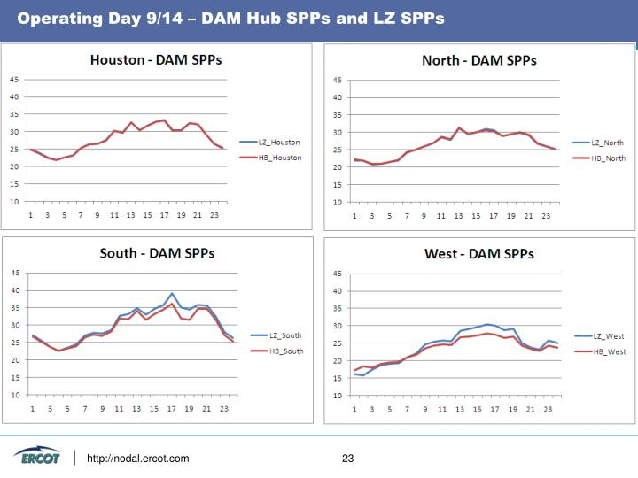Operating Day 9/14 – DAM Hub SPPs and LZ SPPs