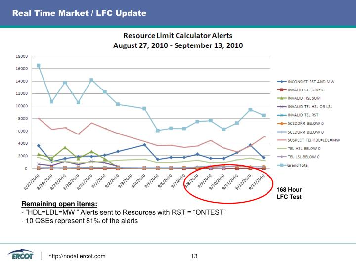 Real Time Market / LFC Update