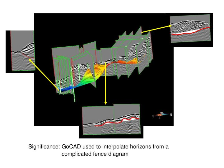 Significance: GoCAD used to interpolate horizons from a                 complicated fence diagram
