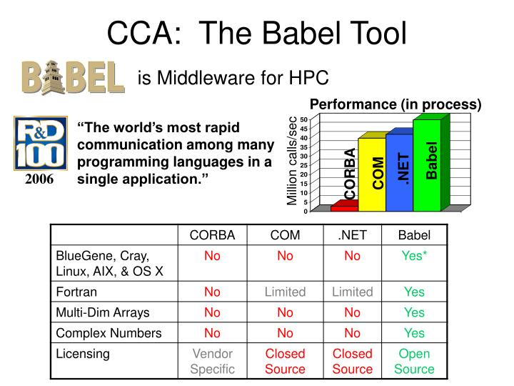 CCA:  The Babel Tool