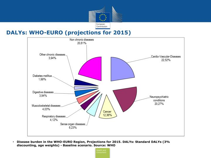 DALYs: WHO-EURO (projections for 2015)
