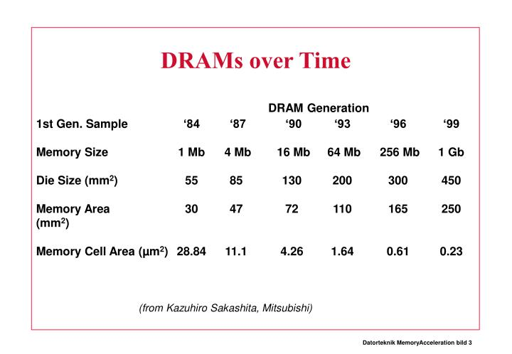 DRAMs over Time