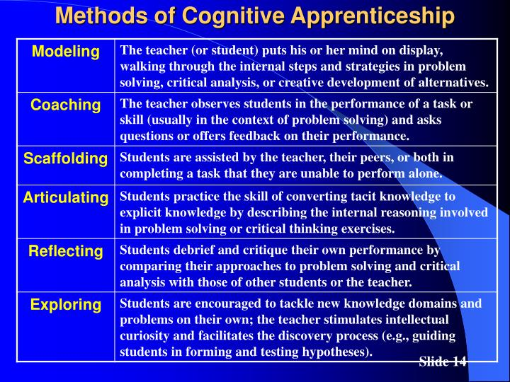 Methods of Cognitive Apprenticeship