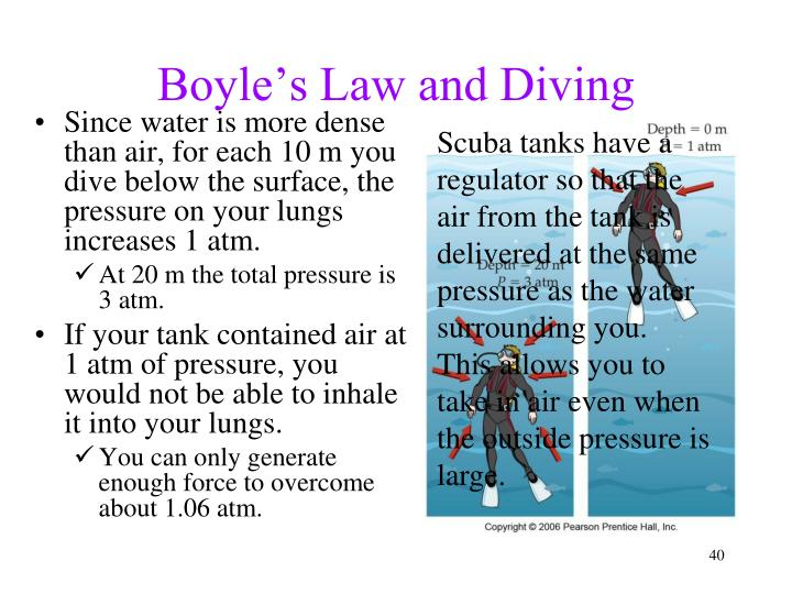 Boyle's Law and Diving