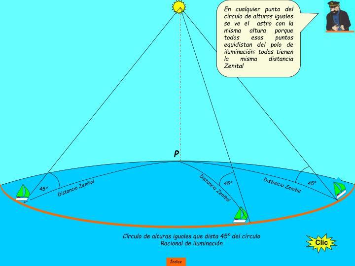En cualquier punto del círculo de alturas iguales se ve el  astro con la misma altura porque todos esos puntos equidistan del polo de iluminación: todos tienen la misma distancia Zenital