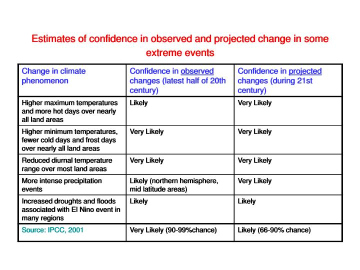 Estimates of confidence in observed and projected change in some extreme events