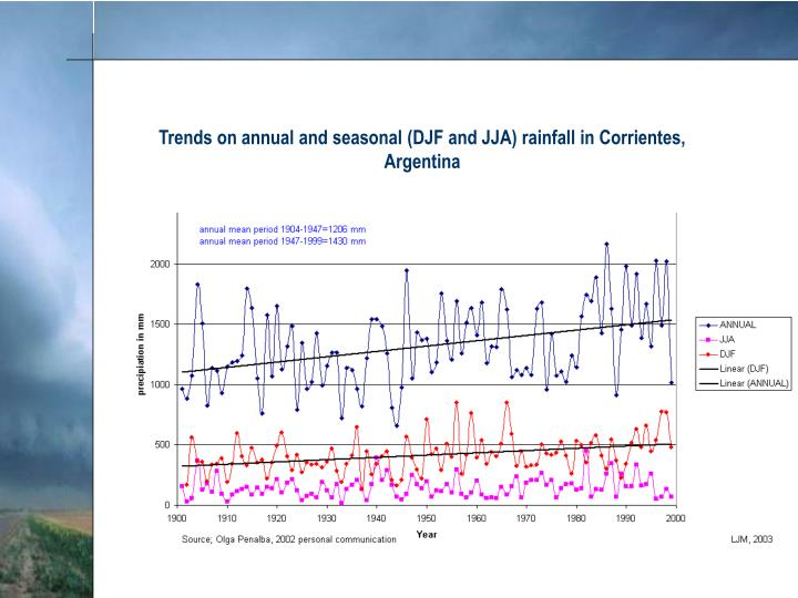 Trends on annual and seasonal (DJF and JJA) rainfall in Corrientes, Argentina