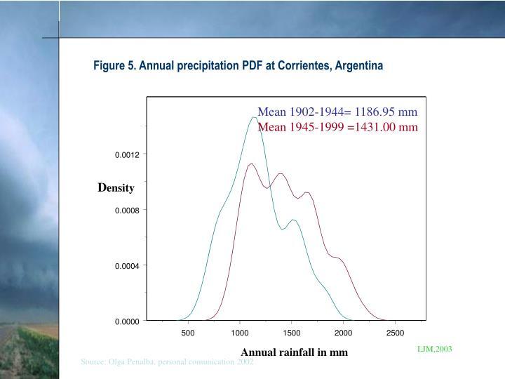 Figure 5. Annual precipitation PDF at Corrientes, Argentina