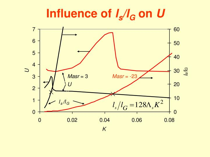 Influence of