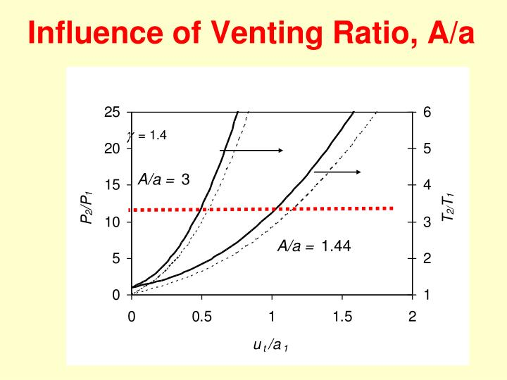 Influence of Venting Ratio, A/a