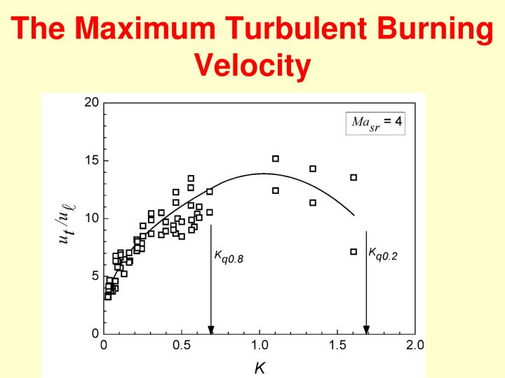 The Maximum Turbulent Burning Velocity