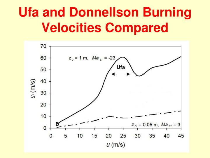 Ufa and Donnellson Burning Velocities Compared
