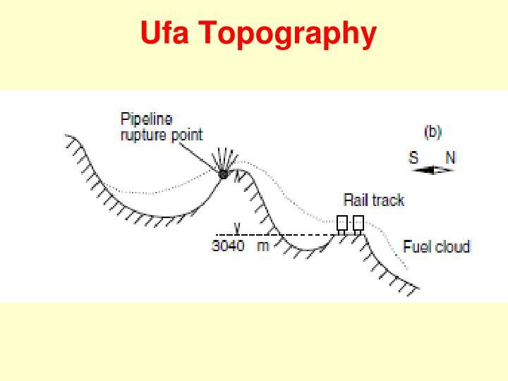 Ufa Topography