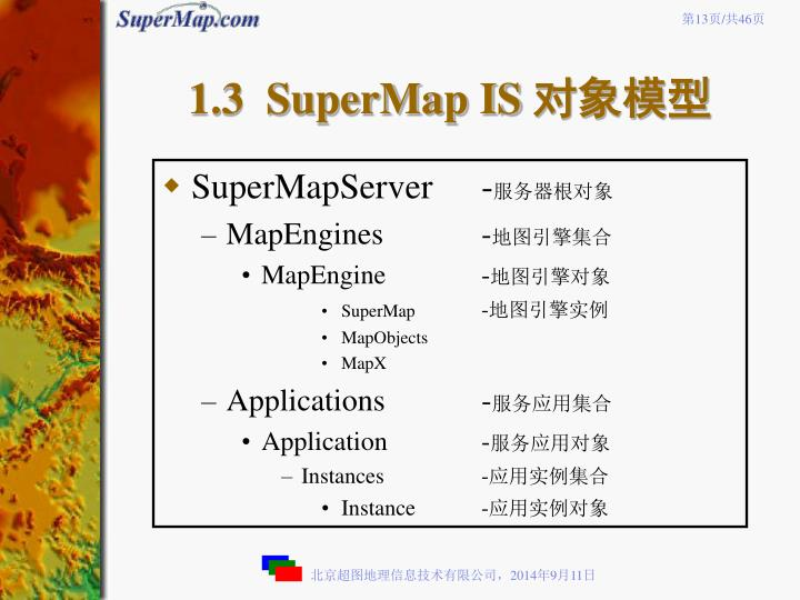 1.3  SuperMap IS