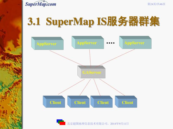 3.1  SuperMap IS