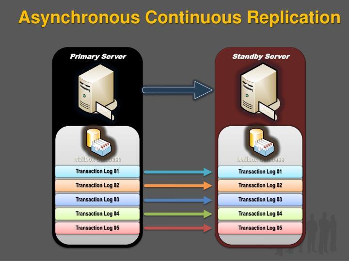 Asynchronous Continuous Replication